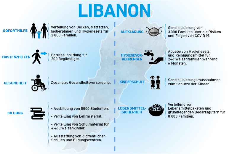 Infographie Liban DE