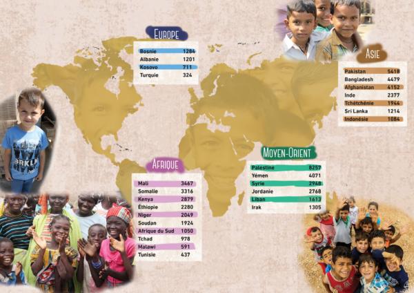 Les orphelins parrainés dans le monde** Chiffres de Février 2020 (Islamic Relief Worldwide).