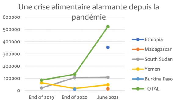 ( Légende du graphique : Les données sont basées sur les chiffres de la phase 5 de l'IPC entre fin 2019 et juin 2021. Source : GRFC, avril 2021. )